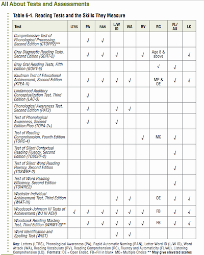 Table 6-1 Reading Tests and the Skills They Measure from Wrightslaw: All About Tests and Assesments